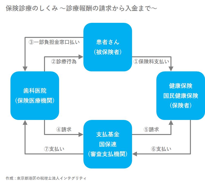 東京都港区の税理士法人インテグリティが作成した保険診療のしくみ