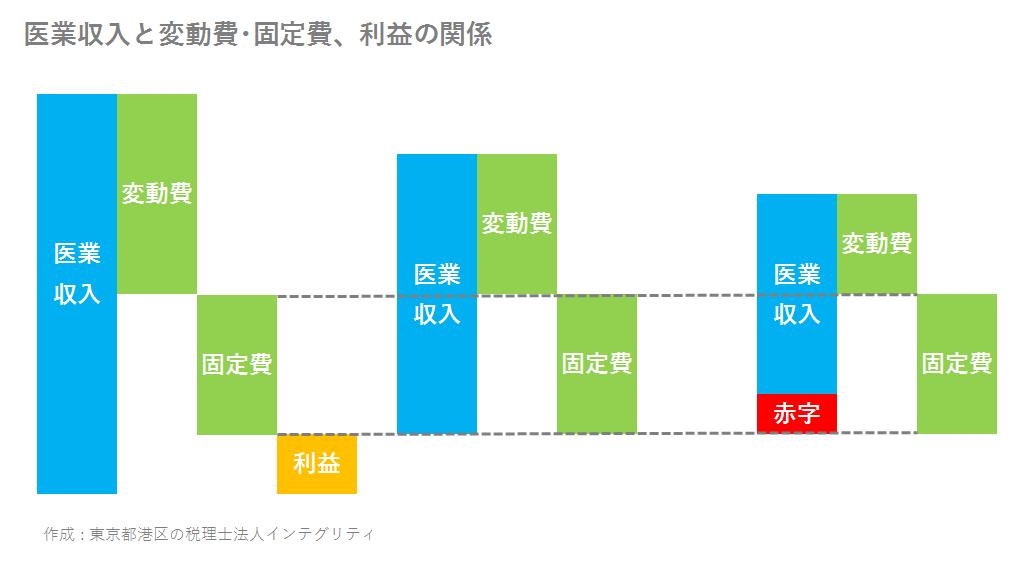 東京都港区の税理士法人インテグリティが作成した歯科医院の医業収益と変動費・固定費、利益の関係