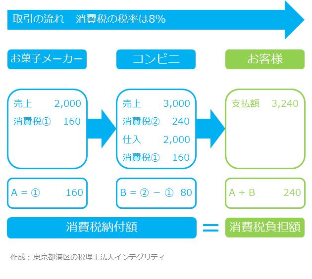 東京都港区の税理士法人が作成した消費税の取引の流れ