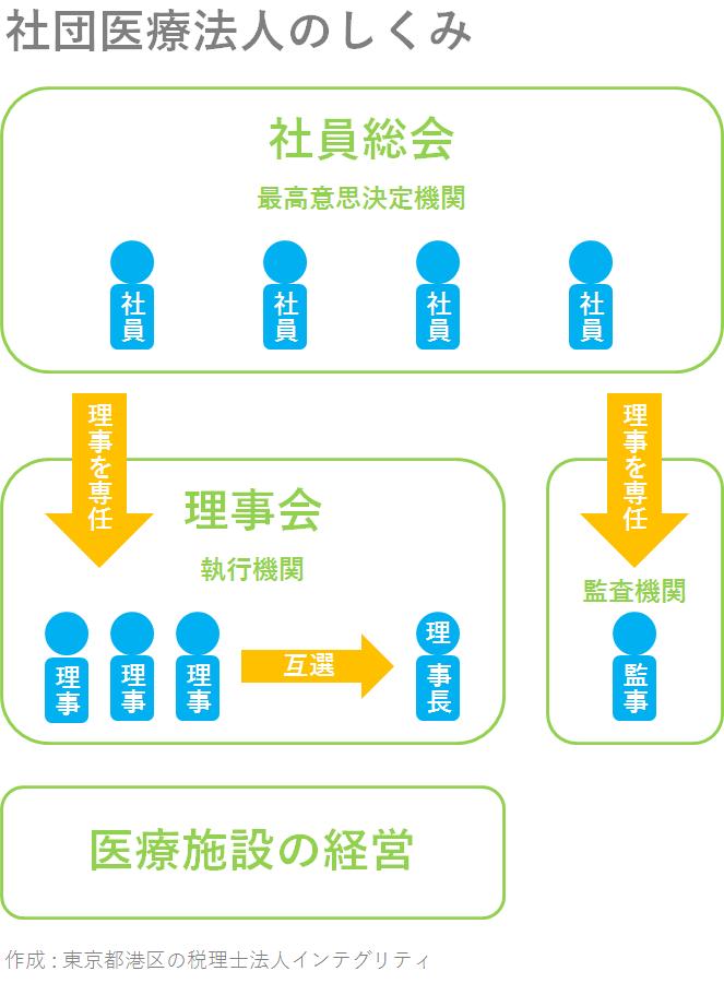 東京都港区の税理士法人インテグリティが作成した社団医療法人のしくみ