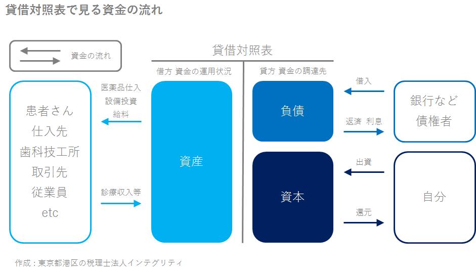 東京都港区の税理士法人インテグリティが作成した貸借対照表で見る資金の流れ