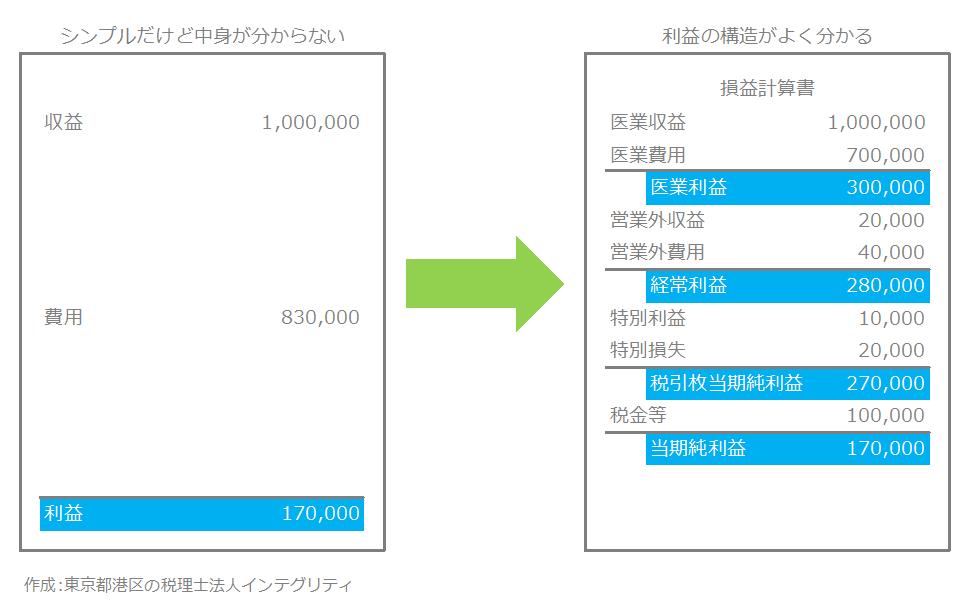 東京都港区の税理士法人インテグリティが作成した損益計算書の利益構造