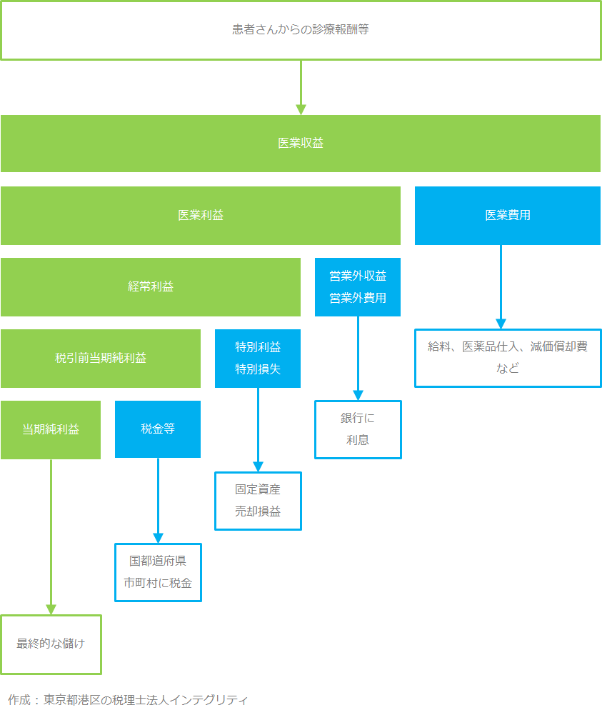 東京都港区の税理士法人インテグリティが作成した損益計算書の各利益