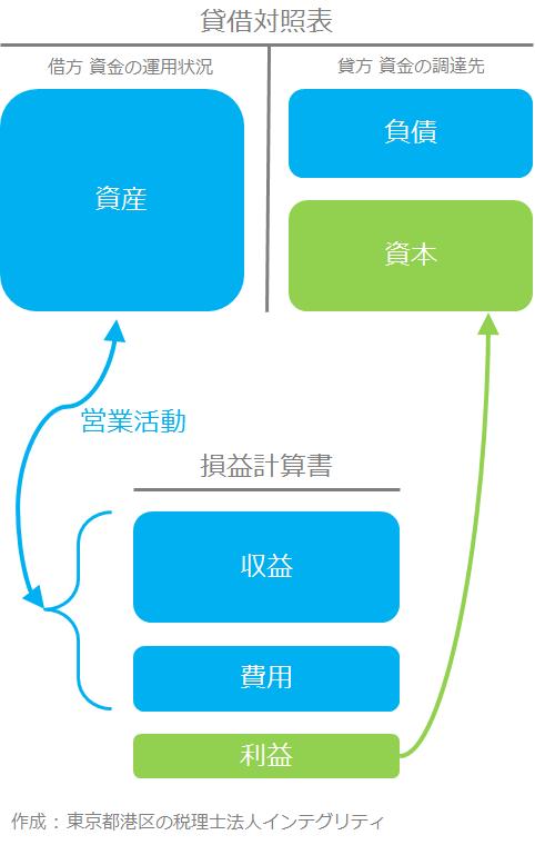 東京都港区の税理士法人インテグリティが作成した損益計算書と貸借対照表のつながり