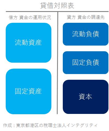 東京都港区の税理士法人インテグリティが作成した貸借対照表の表示